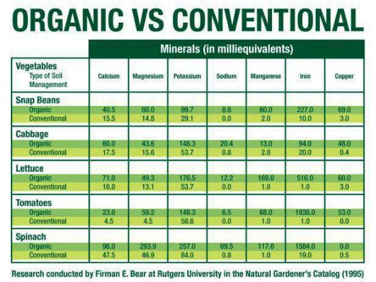 Org vs. Conv cultiv
