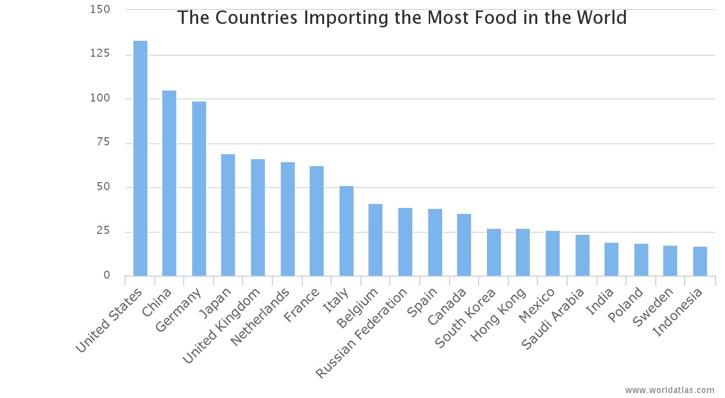Countries Most Dependent On Others For Food – Vitamin Agent